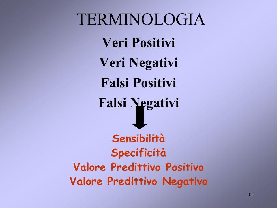11 TERMINOLOGIA Veri Positivi Veri Negativi Falsi Positivi Falsi Negativi Sensibilità Specificità Valore Predittivo Positivo Valore Predittivo Negativo