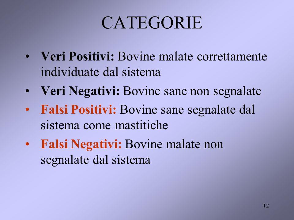 12 CATEGORIE Veri Positivi: Bovine malate correttamente individuate dal sistema Veri Negativi: Bovine sane non segnalate Falsi Positivi: Bovine sane segnalate dal sistema come mastitiche Falsi Negativi: Bovine malate non segnalate dal sistema