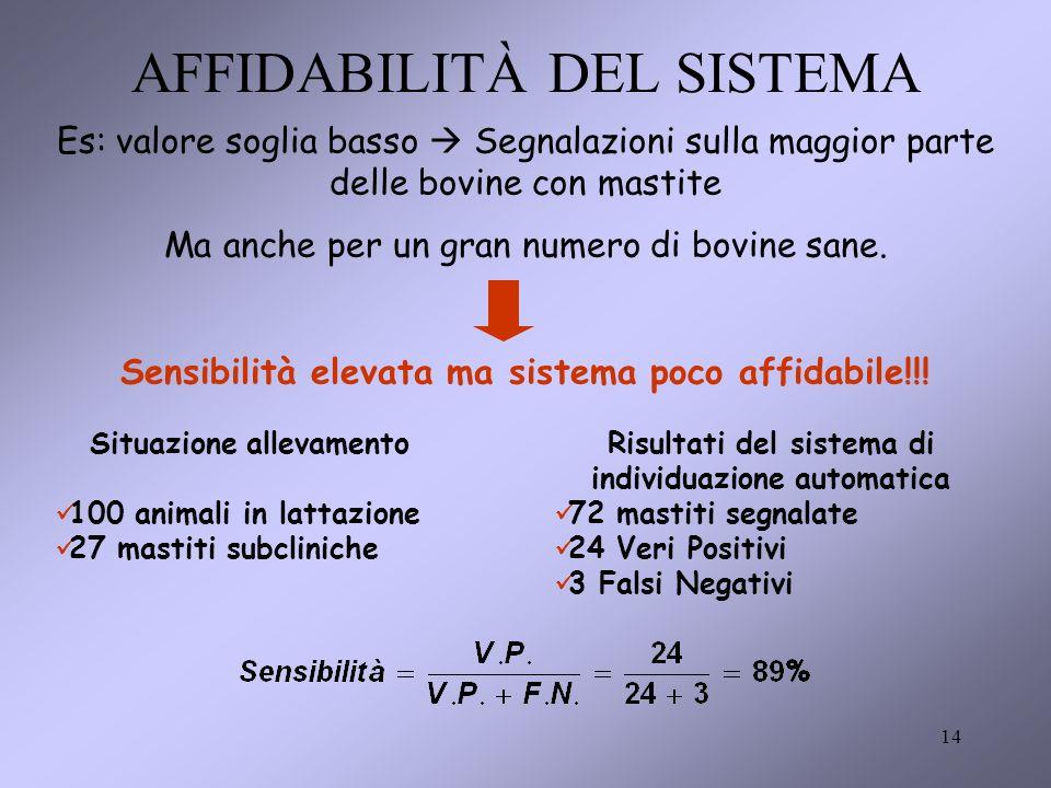 14 AFFIDABILITÀ DEL SISTEMA Es: valore soglia basso Segnalazioni sulla maggior parte delle bovine con mastite Ma anche per un gran numero di bovine sane.