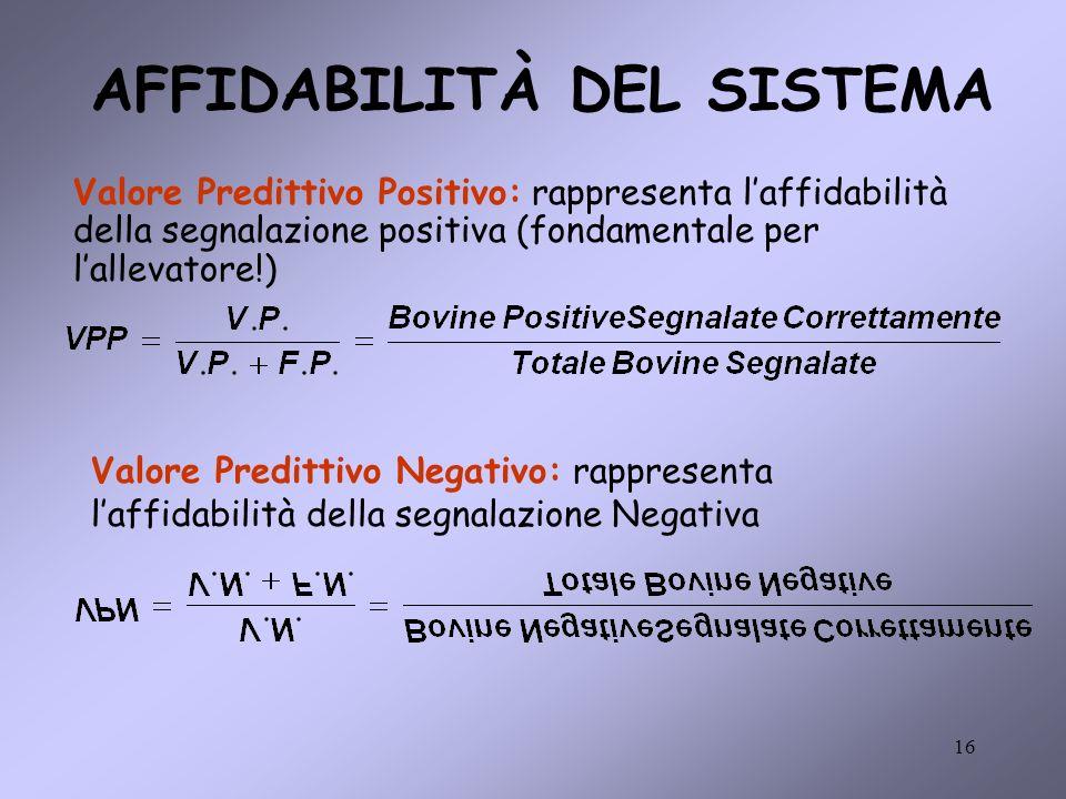 16 AFFIDABILITÀ DEL SISTEMA Valore Predittivo Positivo: rappresenta laffidabilità della segnalazione positiva (fondamentale per lallevatore!) Valore Predittivo Negativo: rappresenta laffidabilità della segnalazione Negativa