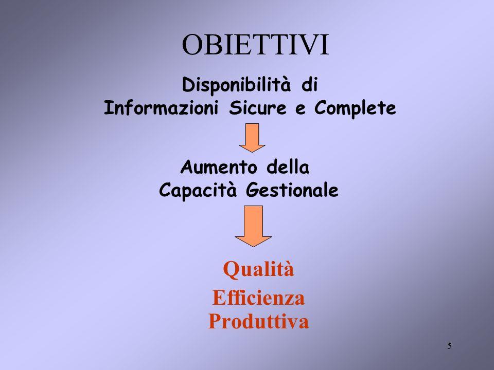 5 OBIETTIVI Qualità Efficienza Produttiva Disponibilità di Informazioni Sicure e Complete Aumento della Capacità Gestionale
