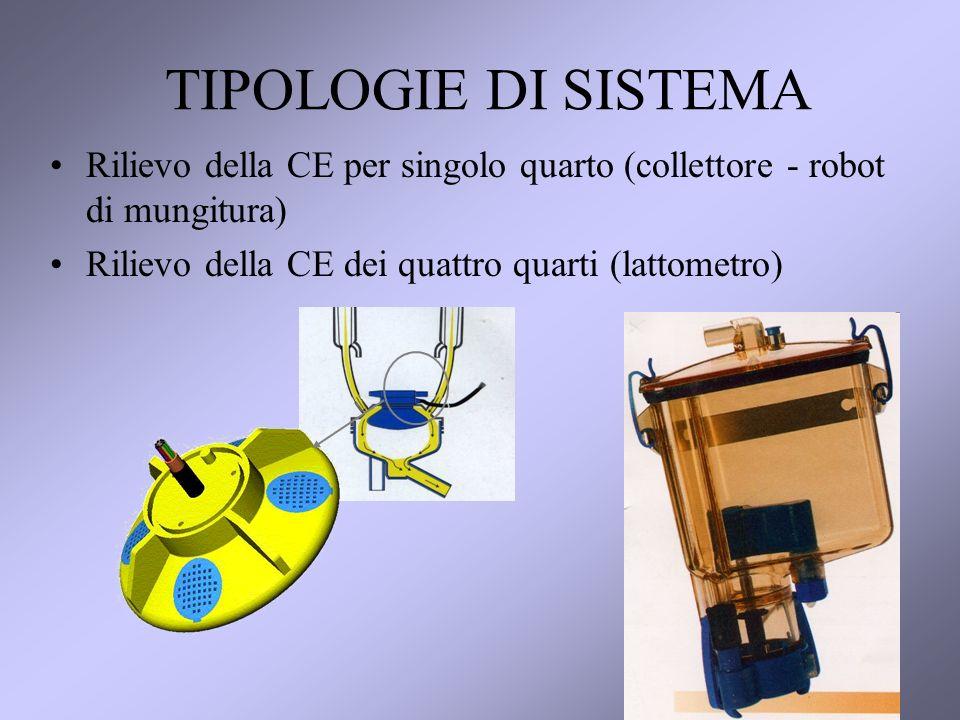 8 TIPOLOGIE DI SISTEMA Rilievo della CE per singolo quarto (collettore - robot di mungitura) Rilievo della CE dei quattro quarti (lattometro)