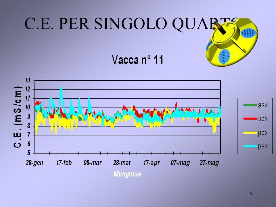9 C.E. PER SINGOLO QUARTO