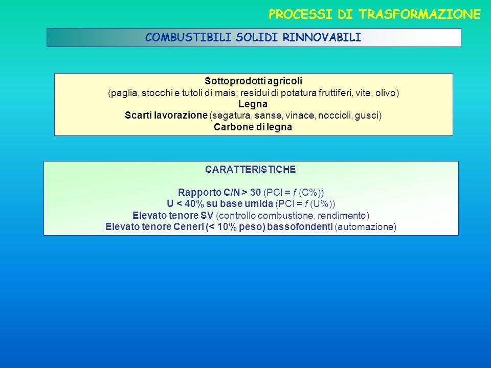COMBUSTIBILI SOLIDI RINNOVABILI CARATTERISTICHE Rapporto C/N > 30 (PCI = f (C%)) U < 40% su base umida (PCI = f (U%)) Elevato tenore SV (controllo com
