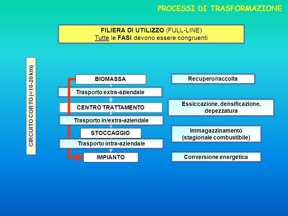 FILIERA DI UTILIZZO (FULL-LINE) Tutte le FASI devono essere congruenti Essiccazione, densificazione, depezzatura Immagazzinamento (stagionale combustibile) Conversione energetica Recupero/raccolta IMPIANTO STOCCAGGIO CENTRO TRATTAMENTO BIOMASSA Trasporto extra-aziendale CIRCUITO CORTO (<10-20 km) Trasporto intra-aziendale Trasporto in/extra-aziendale PROCESSI DI TRASFORMAZIONE