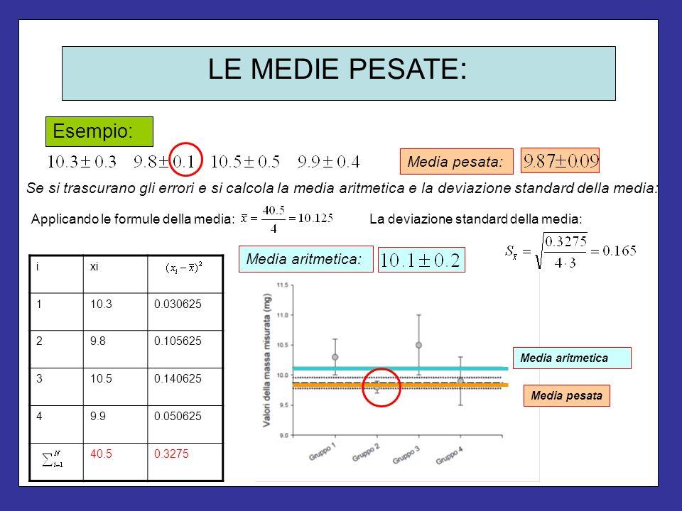 LE MEDIE PESATE : Esempio: Media pesata: Se si trascurano gli errori e si calcola la media aritmetica e la deviazione standard della media: ixi 110.30