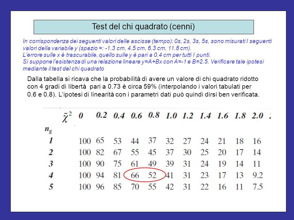 Test del chi quadrato (cenni) In corrispondenza dei seguenti valori delle ascisse (tempo): 0s, 2s, 3s, 5s, sono misurati I seguenti valori della varia