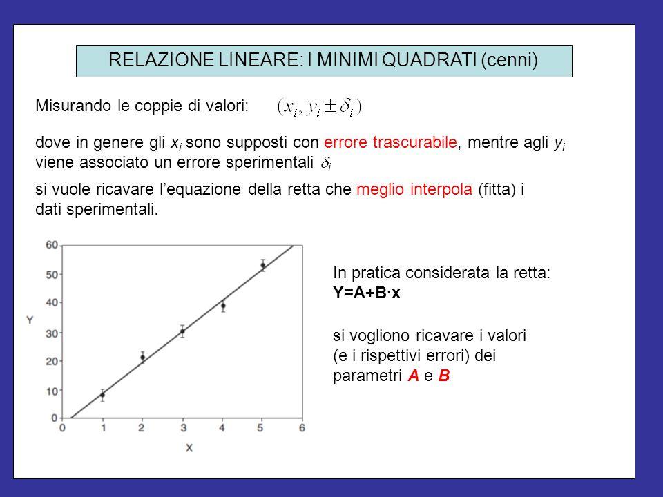 Misurando le coppie di valori: si vuole ricavare lequazione della retta che meglio interpola (fitta) i dati sperimentali. In pratica considerata la re