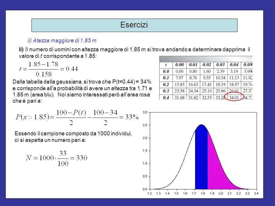 Esercizi ii) Atezza maggiore di 1.85 m ii) Il numero di uomini con altezza maggiore di 1.85 m si trova andando a determinare dapprima il valore di t c