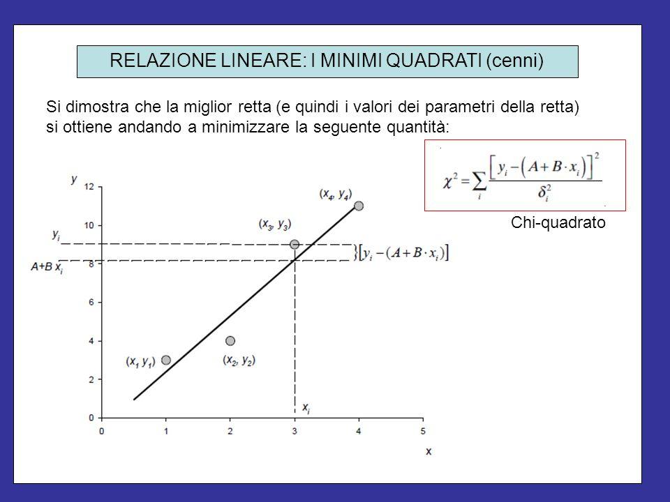Si dimostra che la miglior retta (e quindi i valori dei parametri della retta) si ottiene andando a minimizzare la seguente quantità: RELAZIONE LINEAR