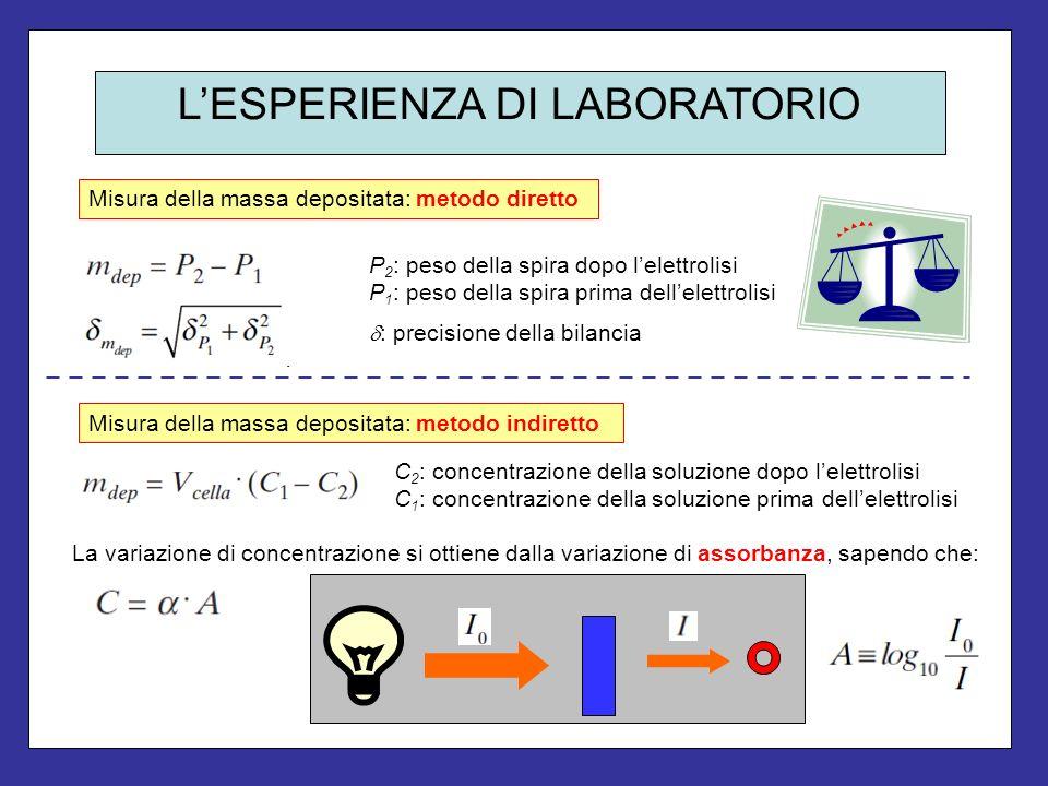 LESPERIENZA DI LABORATORIO Misura della massa depositata: metodo diretto La variazione di concentrazione si ottiene dalla variazione di assorbanza, sa