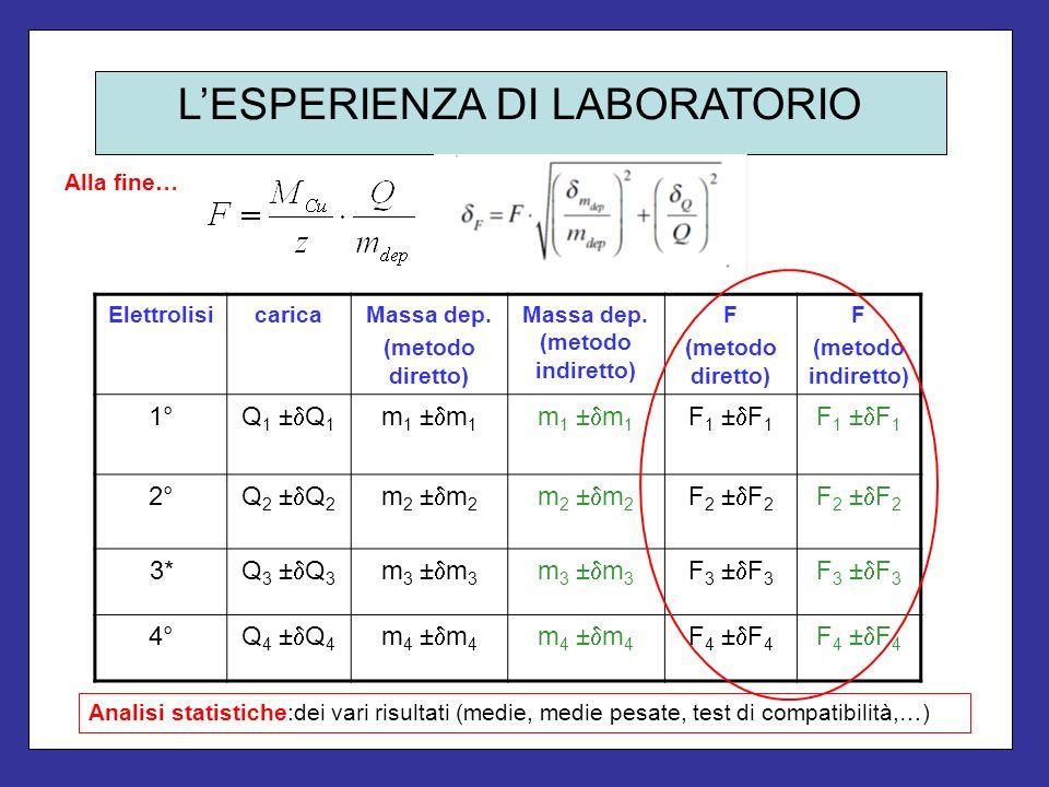 LESPERIENZA DI LABORATORIO ElettrolisicaricaMassa dep. (metodo diretto) Massa dep. (metodo indiretto) F (metodo diretto) F (metodo indiretto) 1° Q 1 ±