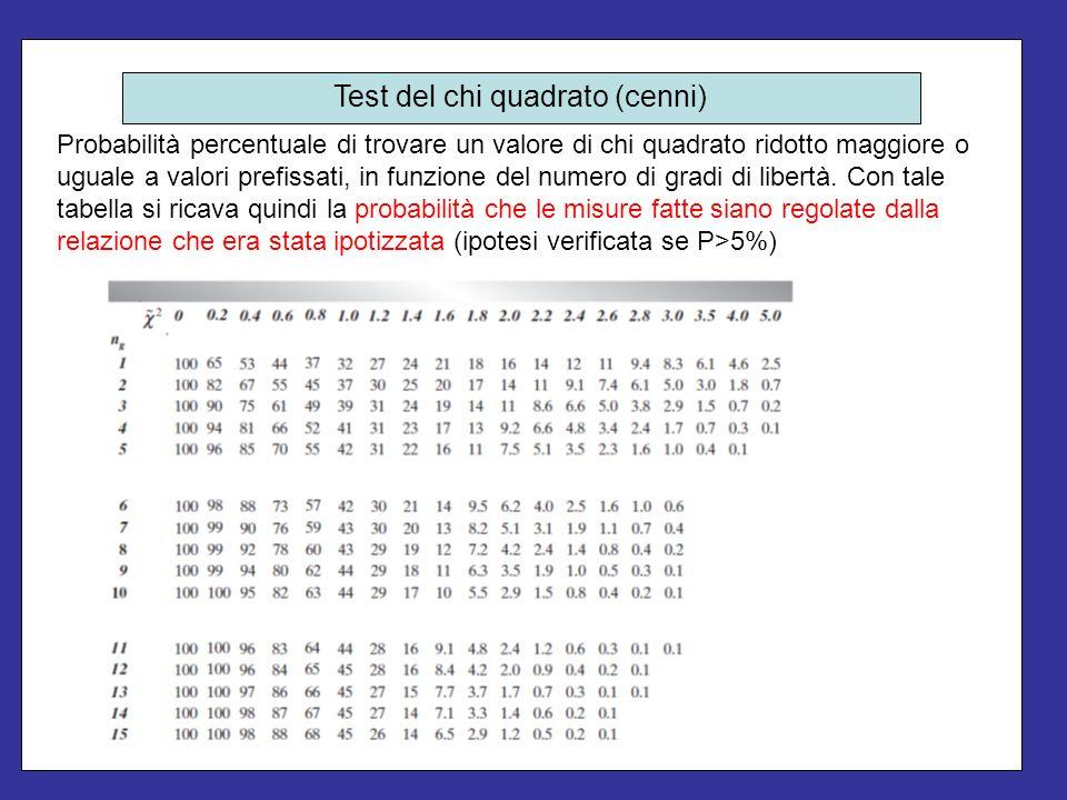 Probabilità percentuale di trovare un valore di chi quadrato ridotto maggiore o uguale a valori prefissati, in funzione del numero di gradi di libertà
