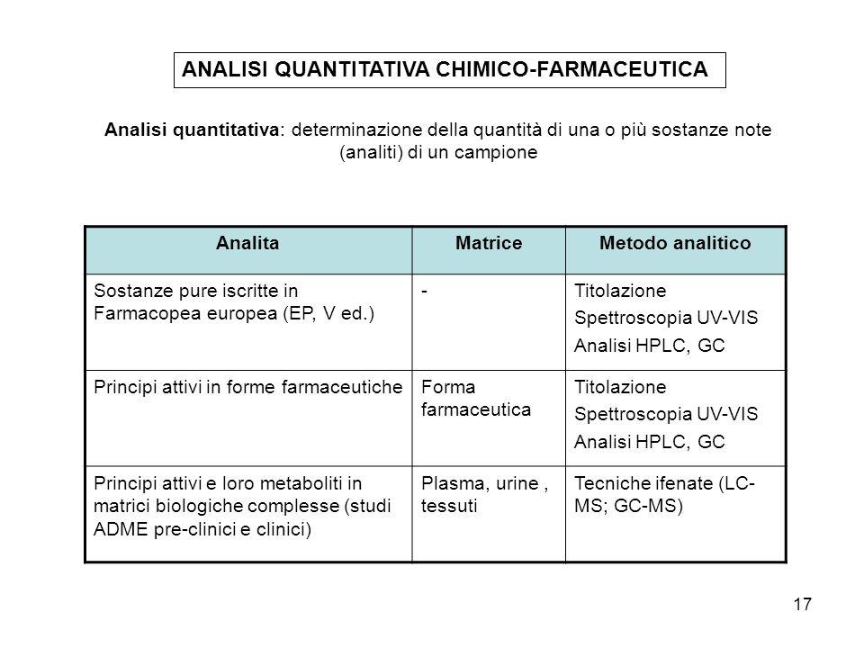 17 ANALISI QUANTITATIVA CHIMICO-FARMACEUTICA AnalitaMatriceMetodo analitico Sostanze pure iscritte in Farmacopea europea (EP, V ed.) -Titolazione Spet