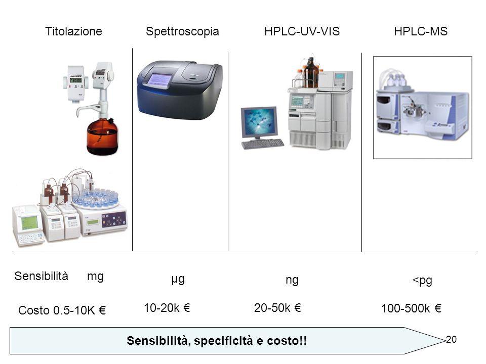 20 Costo 0.5-10K Sensibilità Sensibilità, specificità e costo!! TitolazioneSpettroscopiaHPLC-UV-VISHPLC-MS 10-20k 20-50k 100-500k mg µg ng <pg