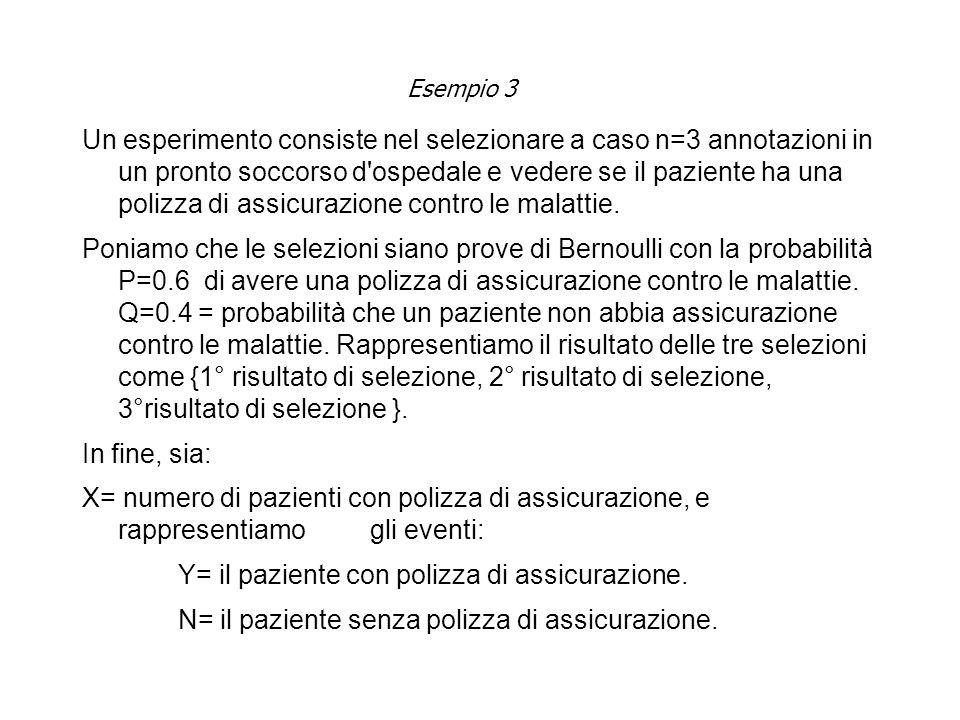 Esempio 3 Un esperimento consiste nel selezionare a caso n=3 annotazioni in un pronto soccorso d ospedale e vedere se il paziente ha una polizza di assicurazione contro le malattie.