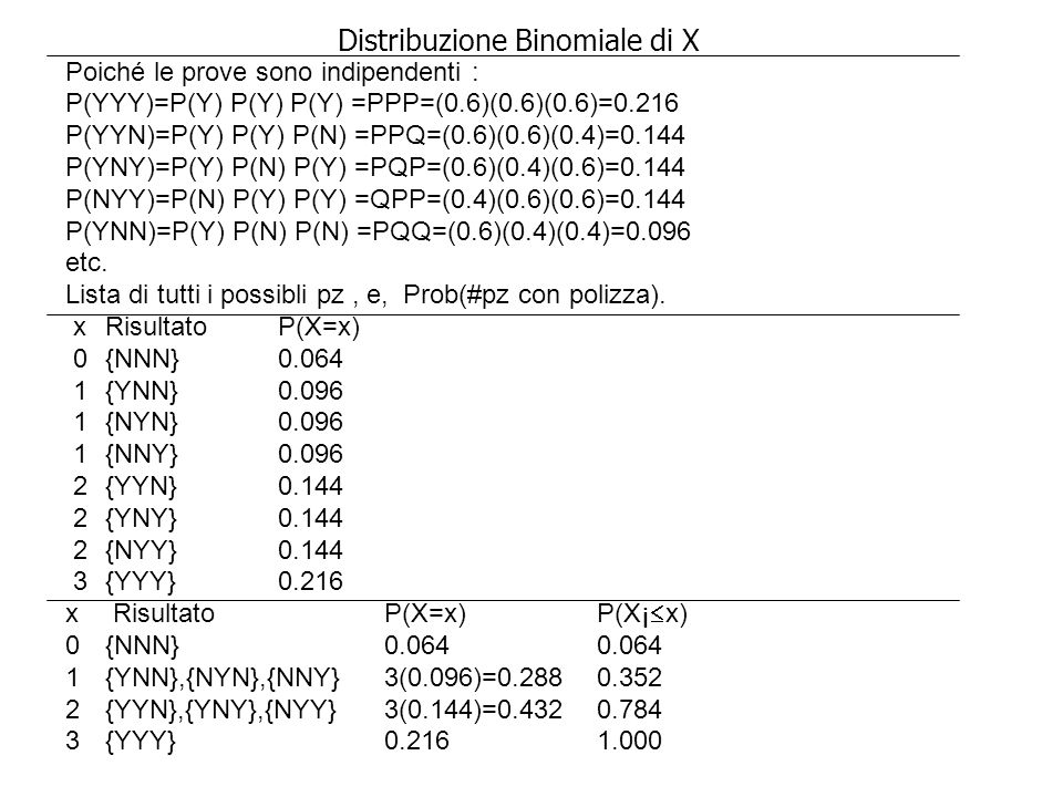 Distribuzione Binomiale di X Poiché le prove sono indipendenti : P(YYY)=P(Y) P(Y) P(Y) =PPP=(0.6)(0.6)(0.6)=0.216 P(YYN)=P(Y) P(Y) P(N) =PPQ=(0.6)(0.6)(0.4)=0.144 P(YNY)=P(Y) P(N) P(Y) =PQP=(0.6)(0.4)(0.6)=0.144 P(NYY)=P(N) P(Y) P(Y) =QPP=(0.4)(0.6)(0.6)=0.144 P(YNN)=P(Y) P(N) P(N) =PQQ=(0.6)(0.4)(0.4)=0.096 etc.