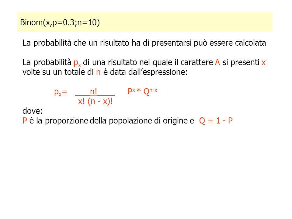 La probabilità che un risultato ha di presentarsi può essere calcolata La probabilità p x di una risultato nel quale il carattere A si presenti x volte su un totale di n è data dallespressione: p x = n.