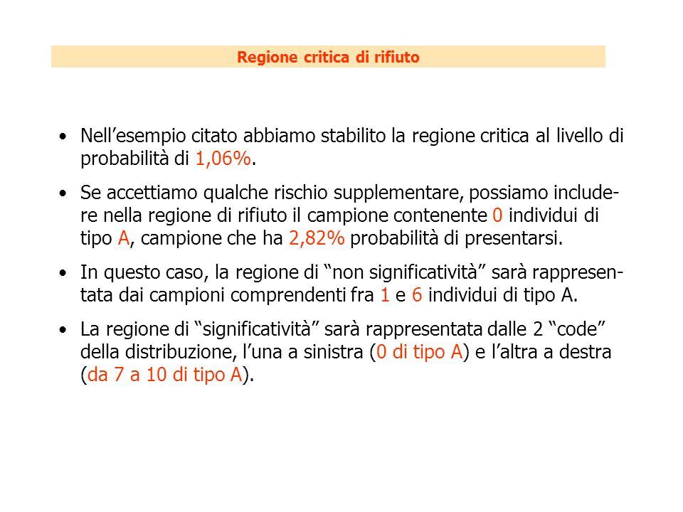 Regione critica di rifiuto Nellesempio citato abbiamo stabilito la regione critica al livello di probabilità di 1,06%.