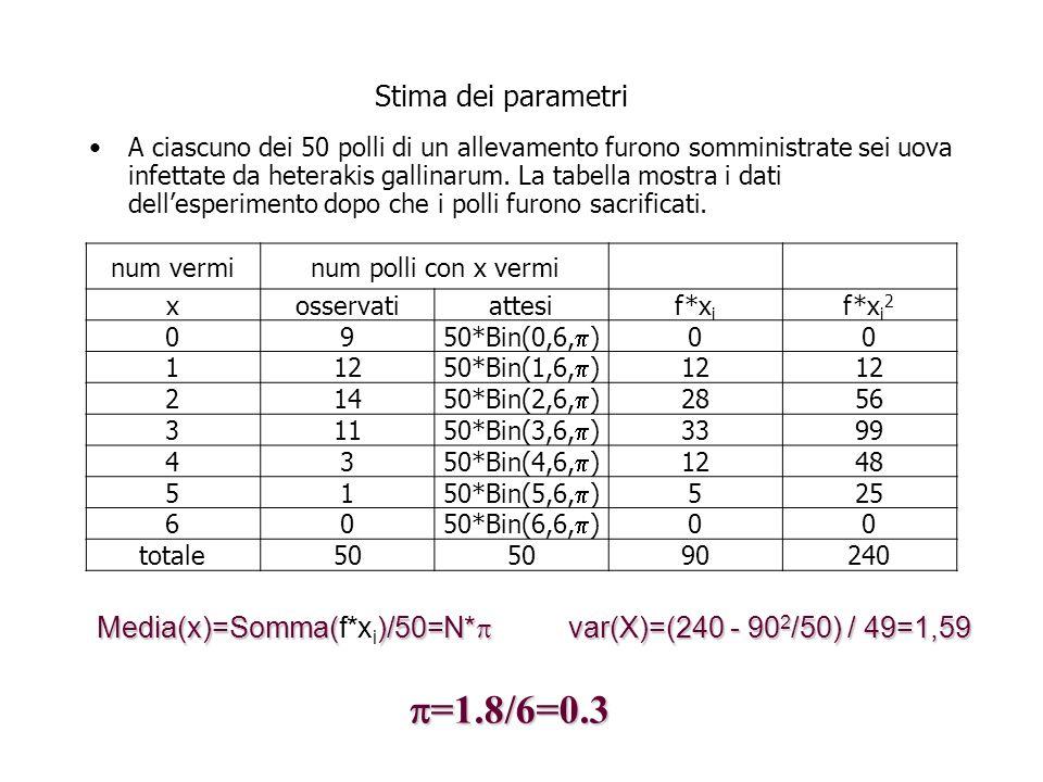 Stima dei parametri A ciascuno dei 50 polli di un allevamento furono somministrate sei uova infettate da heterakis gallinarum.