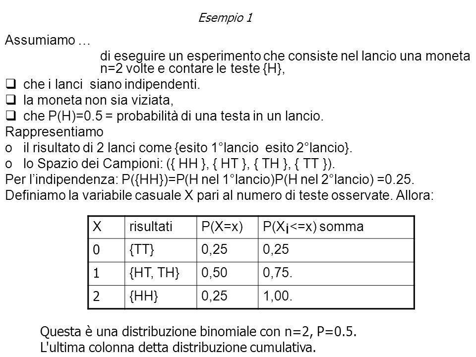Esempio 1 Assumiamo … di eseguire un esperimento che consiste nel lancio una moneta n=2 volte e contare le teste {H}, che i lanci siano indipendenti.