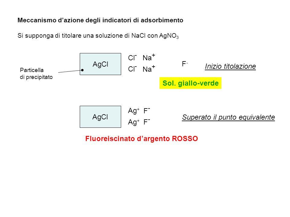 Meccanismo dazione degli indicatori di adsorbimento Si supponga di titolare una soluzione di NaCl con AgNO 3 AgCl Particella di precipitato Cl - Na +