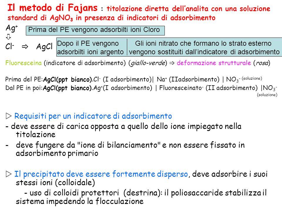 Ag + Cl - AgCl Fluoresceina (indicatore di adsorbimento) (giallo-verde) deformazione strutturale (rosa) Prima del PE:AgCl(ppt bianco).Cl - (I adsorbim