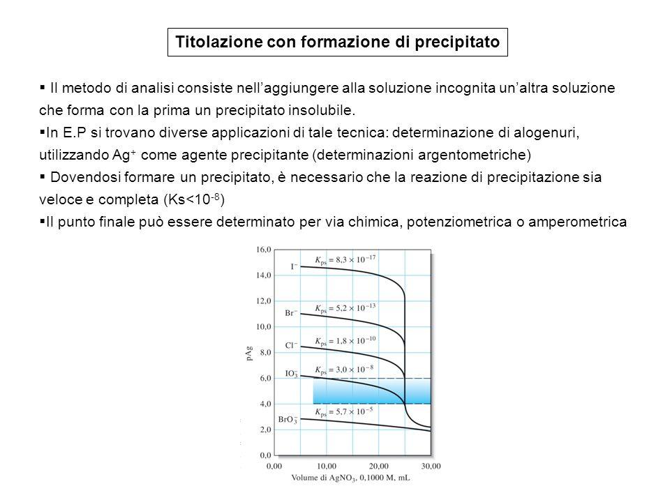 Il metodo di Volhard Ag + CNS - Cl - AgCl + Ag + AgCNS FeNH 4 (SO 4 ) 2 (indicatore) [FeCNS] 2+ (rosso) (allume ferrico) [Ag + ] [Cl - ] = 1.2 10 -10 [Ag + ] [CNS - ] = 7.1 10 -13 Metodo indiretto in ambiente acido per HNO 3 per evitare la precipitazione di idrossido di ferro Retrotitolazione in presenza del precipitato di AgCl AgCl + CNS - AgCNS + Cl - - filtrazione del precipitato di AgCl e titolazione del filtrato delle acque di lavaggio per evitare la trasposizione di AgCl in AgSCN - ebollizione della soluzione al fine di permettere la coagulazione del precipitato di AgCl così reagisce lentam.