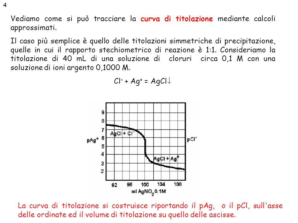 Effetto della variazione di concentrazione sul salto di pAg al p.e.: Tanto più la soluzione è diluita tanto più appiattita è la curva e quindi si può commettere un errore > al punto finale Effetto della completezza di reazione (del pK s ) sul salto di pAg al p.e.