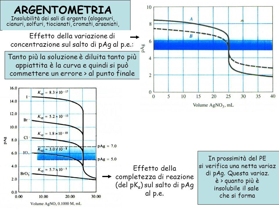 Effetto della variazione di concentrazione sul salto di pAg al p.e.: Tanto più la soluzione è diluita tanto più appiattita è la curva e quindi si può