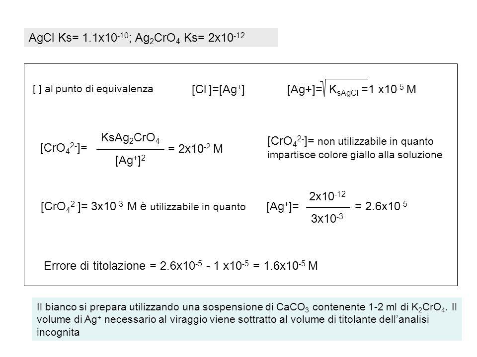 METODO DI MOHR La titolazione degli alogenuri con ioni argento, per esempio Ag + + Cl - = AgCl(s) può essere effettuata usando come indicatore il cromato di potassio (metodo di Mohr): il primo eccesso di ioni argento determina la precipitazione del cromato di argento rosso-mattone (il pH deve essere circa neutro) 2Ag + + CrO 4 2- = Ag 2 CrO 4 (s) In pratica si usa una soluzione di cromato 0.003-0.005M Equivalenti alogenuro=equivalenti AgNO 3 =Normalità x ml pratici Errore di titolazione per consumo di ioni Ag + (aggiunti in eccesso) perche si usa una conc.