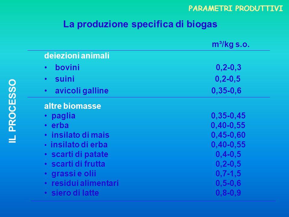 m³/kg s.o. deiezioni animali bovini 0,2-0,3 suini 0,2-0,5 avicoli galline 0,35-0,6 La produzione specifica di biogas altre biomasse paglia 0,35-0,45 e