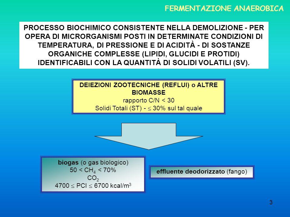 CH 4 Bovini 55-60% Suini 65-75% Galline 65-75% CH 4 CO 2 altri gas – H 2 S FERMENTAZIONE ANAEROBICA