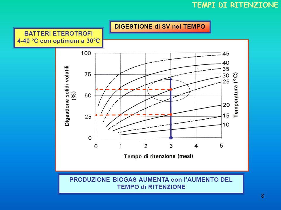 8 DIGESTIONE di SV nel TEMPO PRODUZIONE BIOGAS AUMENTA con lAUMENTO DEL TEMPO di RITENZIONE BATTERI ETEROTROFI 4-40 °C con optimum a 30°C TEMPI DI RIT