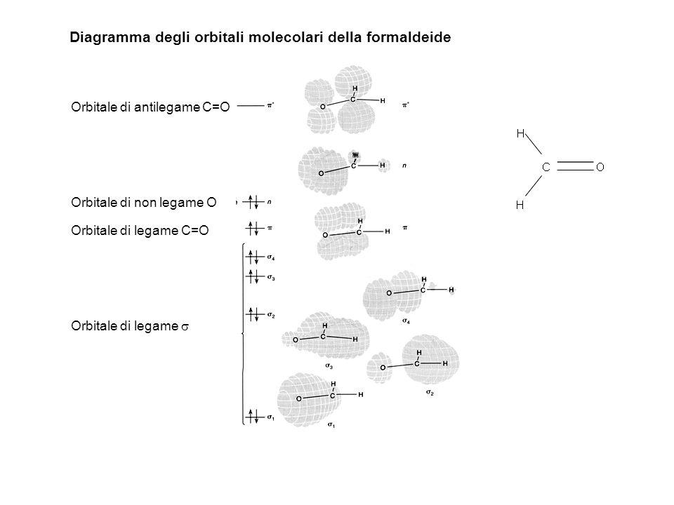 Orbitale di antilegame C=O Orbitale di non legame O Orbitale di legame C=O Orbitale di legame Diagramma degli orbitali molecolari della formaldeide