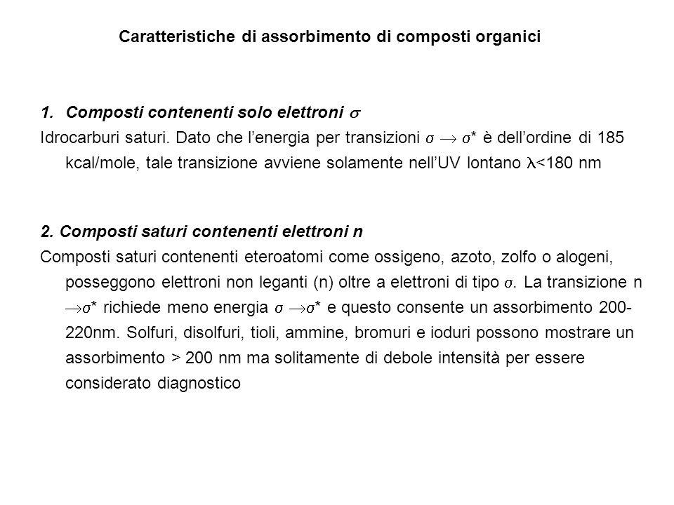 Caratteristiche di assorbimento di composti organici 1.Composti contenenti solo elettroni Idrocarburi saturi. Dato che lenergia per transizioni * è de