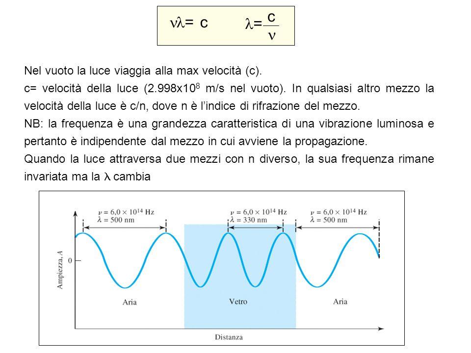= c Nel vuoto la luce viaggia alla max velocità (c). c= velocità della luce (2.998x10 8 m/s nel vuoto). In qualsiasi altro mezzo la velocità della luc