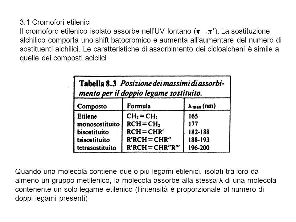 3.1 Cromofori etilenici Il cromoforo etilenico isolato assorbe nellUV lontano ( *). La sostituzione alchilico comporta uno shift batocromico e aumenta