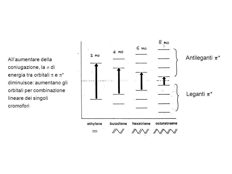 Antileganti * Leganti * Allaumentare della coniugazione, la di energia tra orbitali e * diminuisce: aumentano gli orbitali per combinazione lineare de
