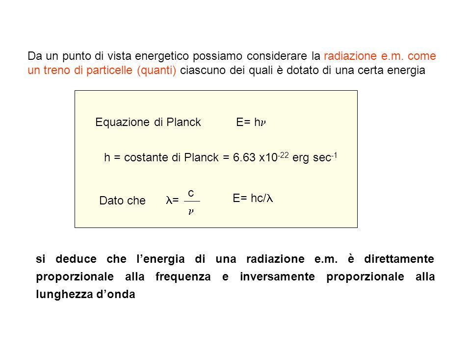 La legge dellassorbimento Legge sperimentale che descrive i fenomeni di assorbimento di radiazioni elettromagnetiche (legge di Lambert-Beer): la q.tà di radiazione attenuata (assorbita) dipende dalla concentrazione delle molecole che assorbono e dal cammino ottico nel quale avviene lassorbimento Trasmittanza (T) = P P0P0 T% = P P0P0 X 100 Assorbanza (A) = - logT = log P0P0 P Trasmittanza è la frazione di luce incidente trasmessa dalla soluzione.