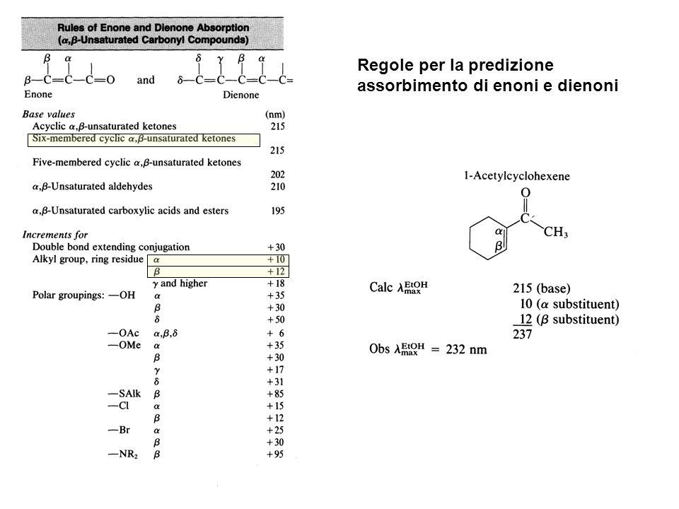 Regole per la predizione assorbimento di enoni e dienoni