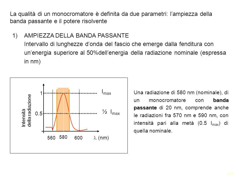 114 1)AMPIEZZA DELLA BANDA PASSANTE Intervallo di lunghezze donda del fascio che emerge dalla fenditura con unenergia superiore al 50%dellenergia dell
