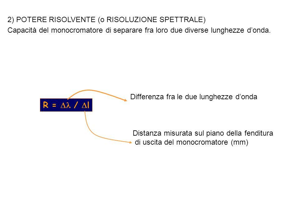 2) POTERE RISOLVENTE (o RISOLUZIONE SPETTRALE) Capacità del monocromatore di separare fra loro due diverse lunghezze donda. R = / l Differenza fra le