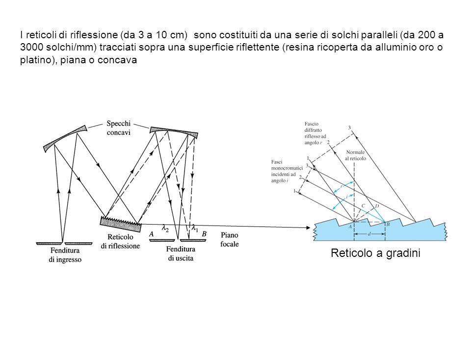 I reticoli di riflessione (da 3 a 10 cm) sono costituiti da una serie di solchi paralleli (da 200 a 3000 solchi/mm) tracciati sopra una superficie rif