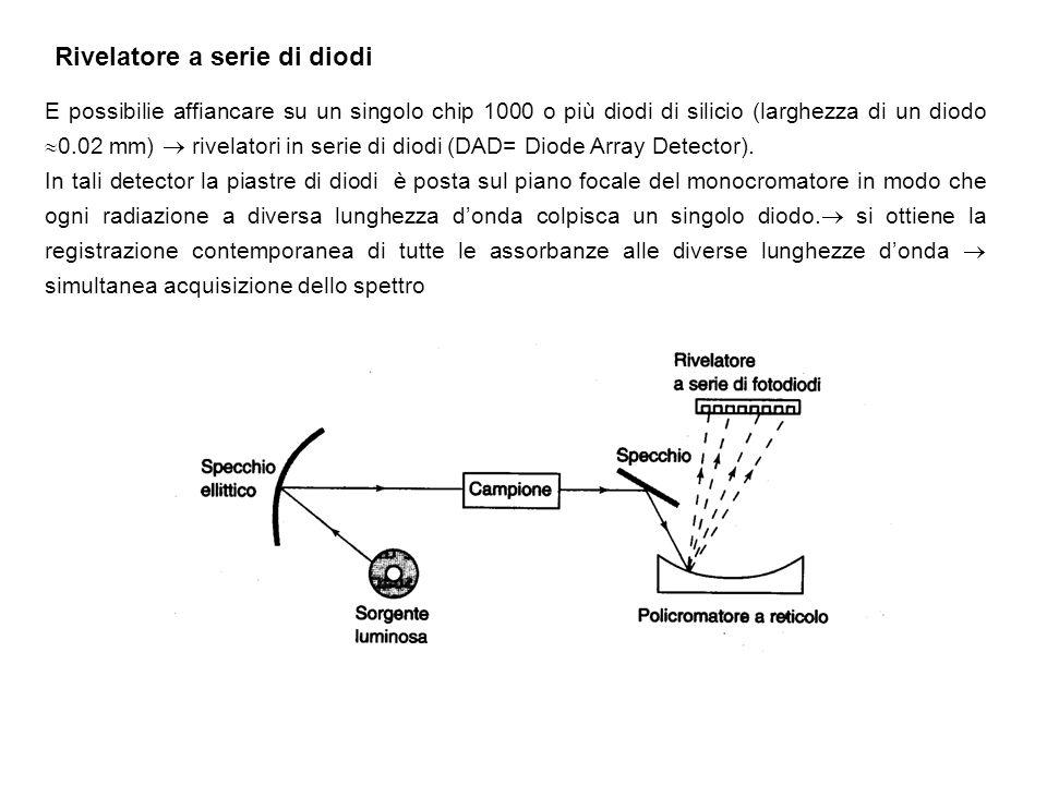 Rivelatore a serie di diodi E possibilie affiancare su un singolo chip 1000 o più diodi di silicio (larghezza di un diodo 0.02 mm) rivelatori in serie