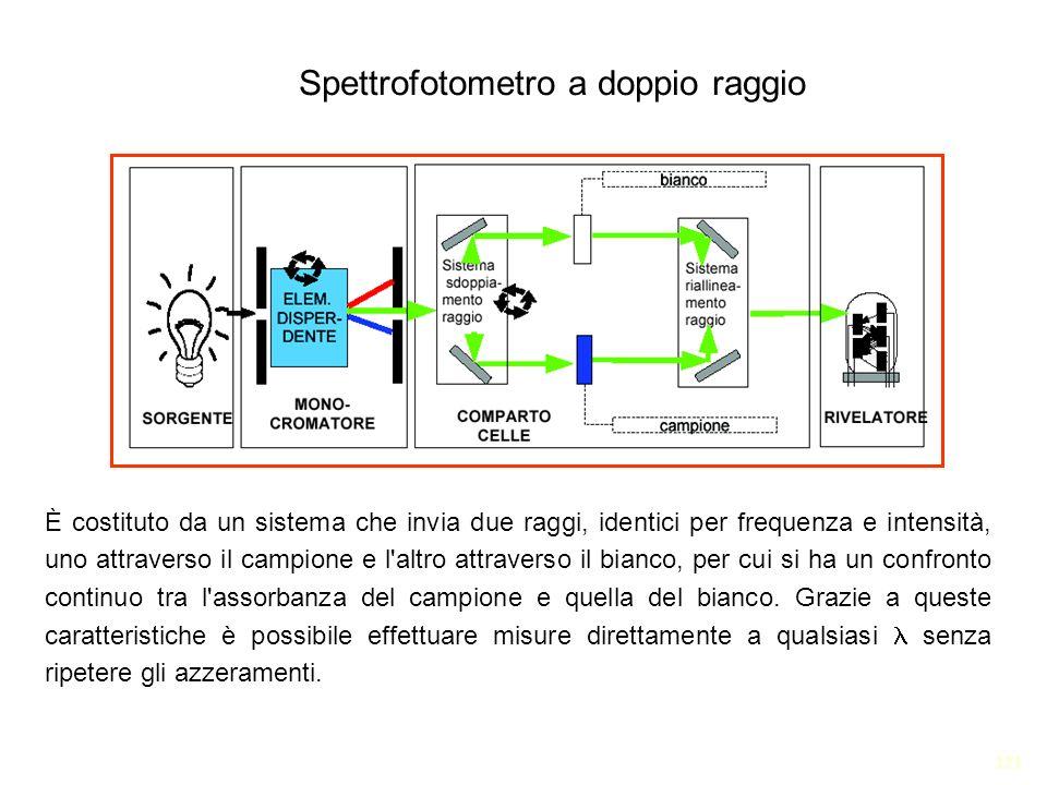 121 Spettrofotometro a doppio raggio È costituto da un sistema che invia due raggi, identici per frequenza e intensità, uno attraverso il campione e l