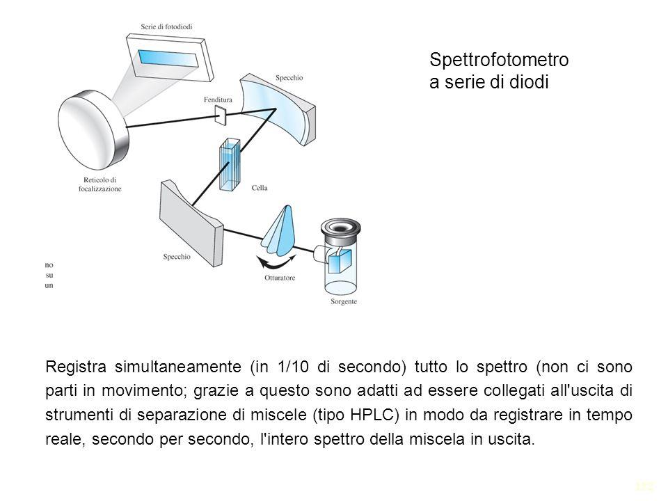 122 Spettrofotometro a serie di diodi Registra simultaneamente (in 1/10 di secondo) tutto lo spettro (non ci sono parti in movimento; grazie a questo