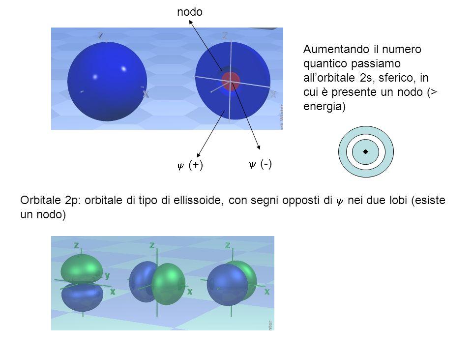 Aumentando il numero quantico passiamo allorbitale 2s, sferico, in cui è presente un nodo (> energia) (+) (-) Orbitale 2p: orbitale di tipo di ellisso