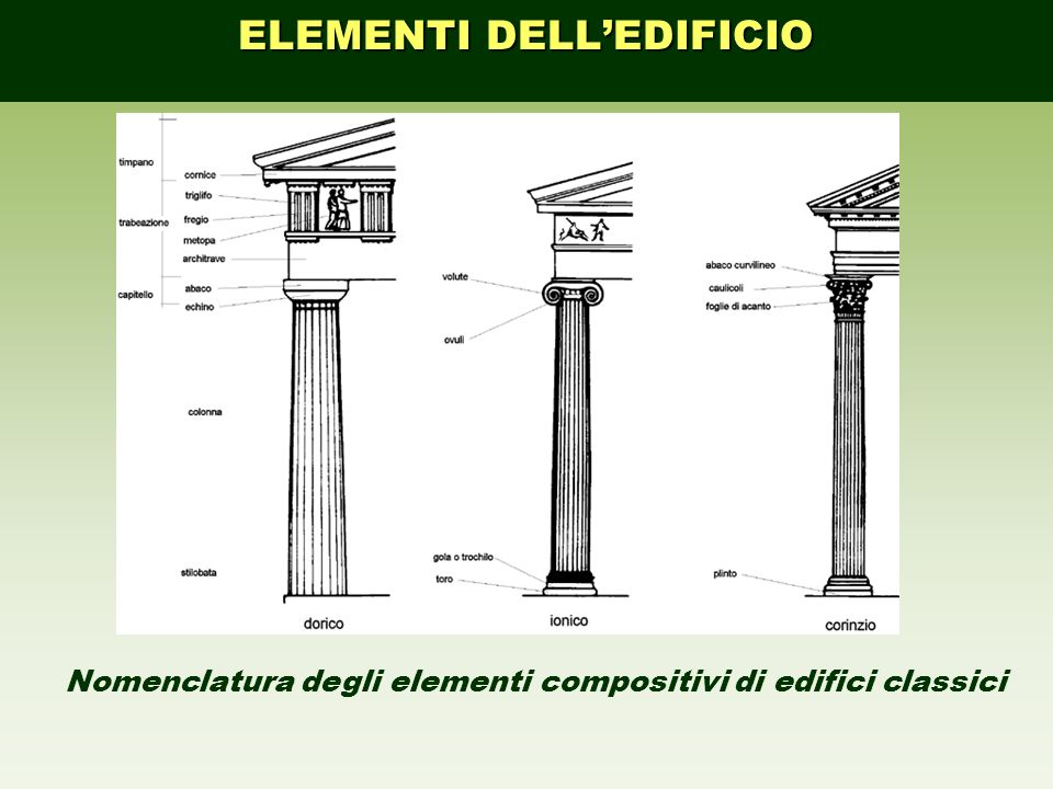 ELEMENTI DELLEDIFICIO Nomenclatura degli elementi compositivi di edifici classici