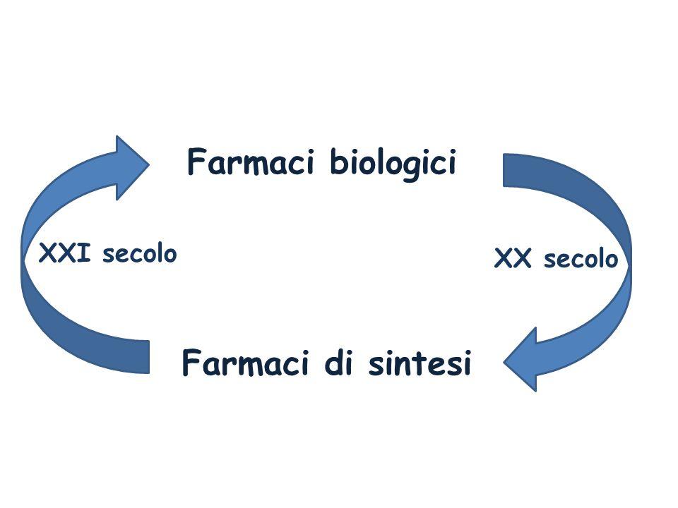 Farmaci biologici Farmaci di sintesi XX secolo XXI secolo